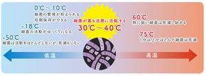 ふやさない温度.png