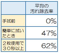 手拭の平均除去率.png