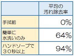 手洗いの平均除去率.png