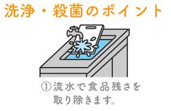 洗浄殺菌のポイント1.png